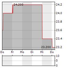SUMITOMO REALTY Aktie 5-Tage-Chart