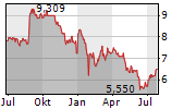 SUMMERSET GROUP HOLDINGS LIMITED Chart 1 Jahr