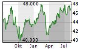 SUN LIFE FINANCIAL INC Chart 1 Jahr