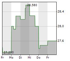 SUNCOR ENERGY INC Chart 1 Jahr