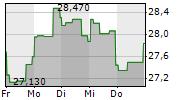 SUNCOR ENERGY INC 1-Woche-Intraday-Chart