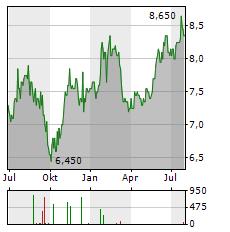 SUNCORP Aktie Chart 1 Jahr