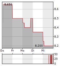 SUNCORP Aktie 5-Tage-Chart