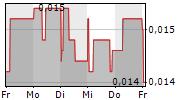 SUNHYDROGEN INC 5-Tage-Chart