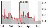 SUNLINE AG Chart 1 Jahr