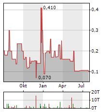SUNLINE Aktie Chart 1 Jahr