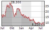SUNPOWER CORPORATION Chart 1 Jahr