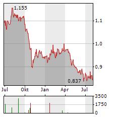 SUNTEC REIT Aktie Chart 1 Jahr