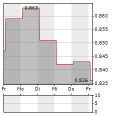 SUNTEC REIT Aktie 5-Tage-Chart