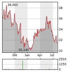 SUNTORY Aktie Chart 1 Jahr