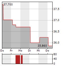 SUNTORY Aktie 5-Tage-Chart