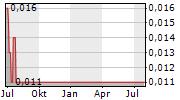 SUNWIN STEVIA INTERNATIONAL INC Chart 1 Jahr