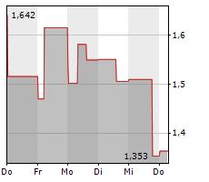 SUNWORKS INC Chart 1 Jahr