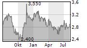 SUOMINEN OYJ Chart 1 Jahr