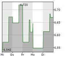 SUPERIOR PLUS CORP Chart 1 Jahr