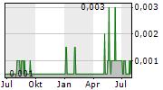 SUPPLYME CAPITAL PLC Chart 1 Jahr