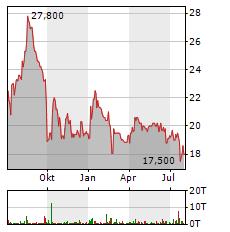 SURTECO Aktie Chart 1 Jahr