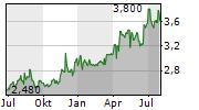 SURUGA BANK LTD Chart 1 Jahr