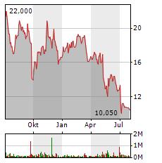 SUSE Aktie Chart 1 Jahr