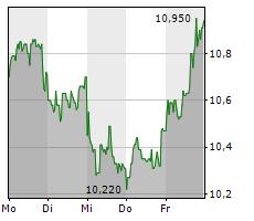 SUSE SA Chart 1 Jahr
