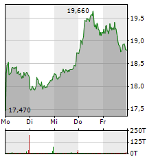 SUSE Aktie 5-Tage-Chart
