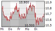 SUSE SA 5-Tage-Chart