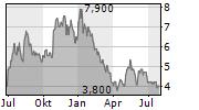 SUTRO BIOPHARMA INC Chart 1 Jahr
