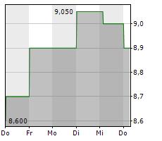 SUZANO SA ADR Chart 1 Jahr