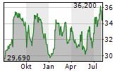 SUZUKI MOTOR CORPORATION Chart 1 Jahr