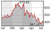 SVB FINANCIAL GROUP Chart 1 Jahr