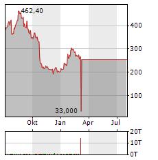 SVB FINANCIAL Aktie Chart 1 Jahr
