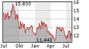 SVENSKA CELLULOSA AB A Chart 1 Jahr