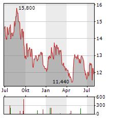 SVENSKA CELLULOSA AB A Aktie Chart 1 Jahr