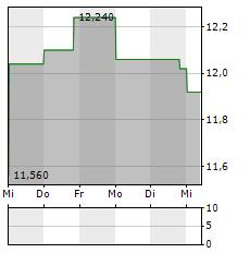 SVENSKA CELLULOSA AB A Aktie 5-Tage-Chart