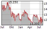 SVENSKA CELLULOSA AB Chart 1 Jahr