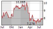 SVENSKA HANDELSBANKEN AB A Chart 1 Jahr