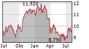 SVENSKA HANDELSBANKEN AB B Chart 1 Jahr