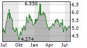 SVOLDER AB Chart 1 Jahr