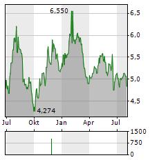 SVOLDER Aktie Chart 1 Jahr