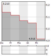 SVOLDER Aktie 5-Tage-Chart