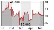 SW UMWELTTECHNIK STOISER & WOLSCHNER AG Chart 1 Jahr