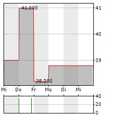 SW UMWELTTECHNIK STOISER & WOLSCHNER Aktie 5-Tage-Chart
