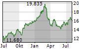 SWEDBANK AB Chart 1 Jahr