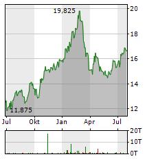 SWEDBANK Aktie Chart 1 Jahr
