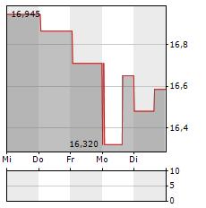 SWEDBANK Aktie 5-Tage-Chart