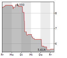 SWEDENCARE AB Chart 1 Jahr
