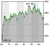 SWISS LIFE HOLDING AG Chart 1 Jahr