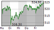 SWISS LIFE HOLDING AG 5-Tage-Chart