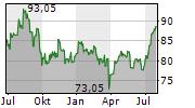 SWISS PRIME SITE AG Chart 1 Jahr