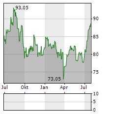 SWISS PRIME SITE Aktie Chart 1 Jahr